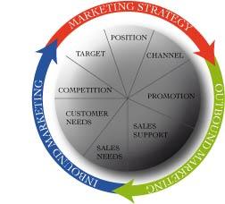 Pictorial image of relationship between marketing disciplines