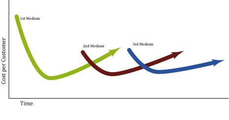 Graph showing changing customer-cost by medium over time.