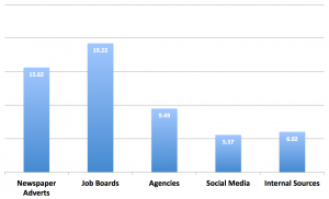 A graph of number of job applicants by medium