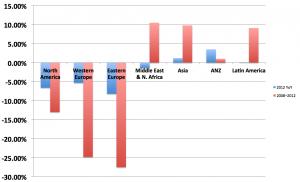 """Chart of change in newspaper readership, by global region."