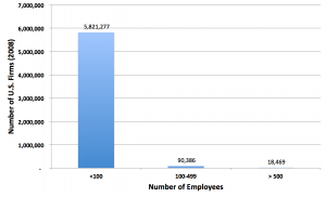 Graph of number of U.S. firms by number of employees.