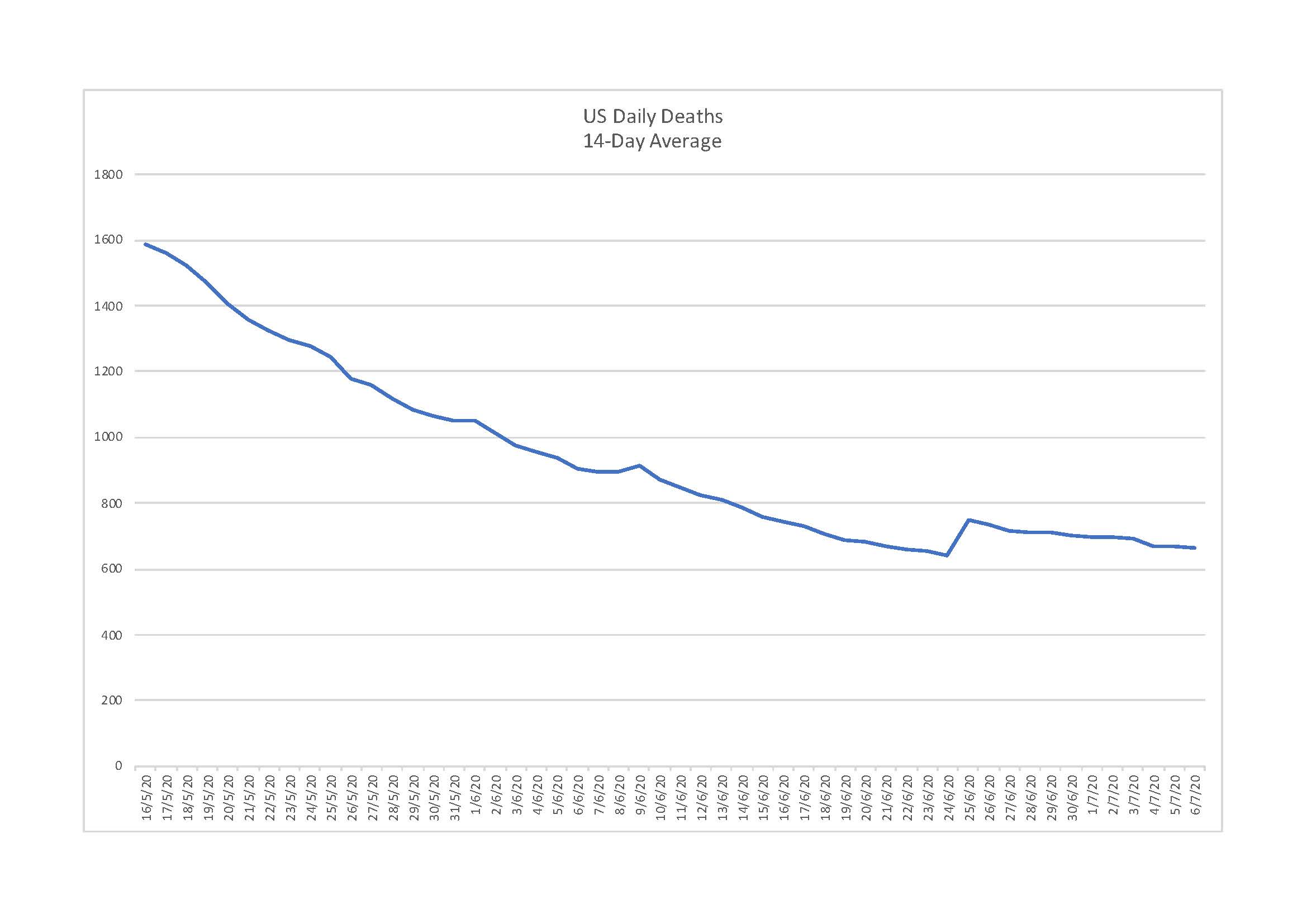 14-day rolling average of U.S. daily COVID-19 deaths