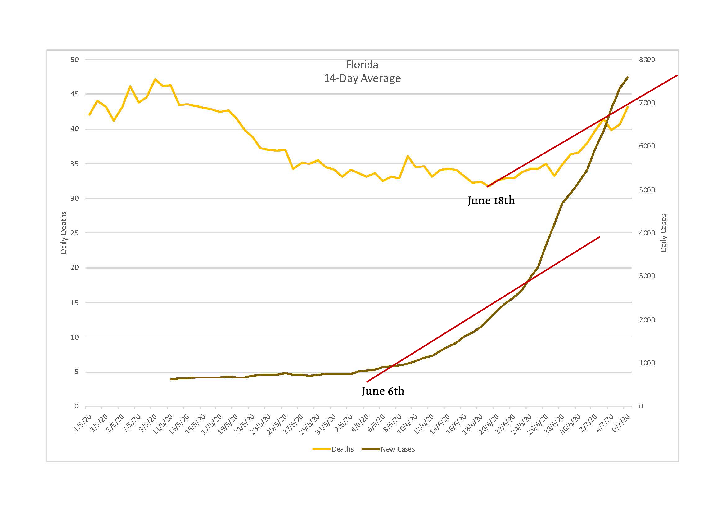 Chart of Florida daily COVID-19 deaths vs. new cases over time