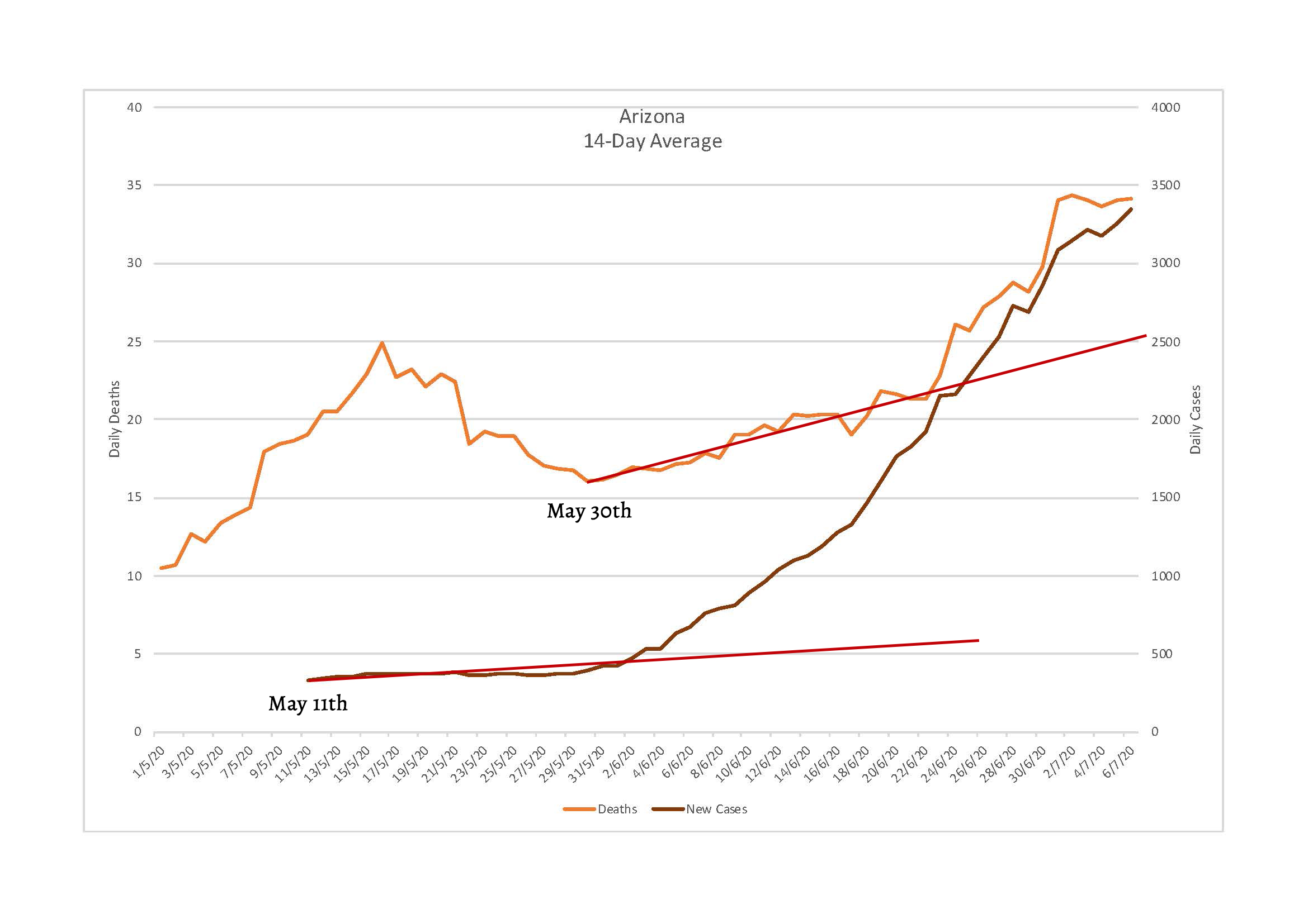 Chart of Arizona daily COVID-19 deaths vs. new cases over time